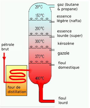 Distillation du pétrole brut