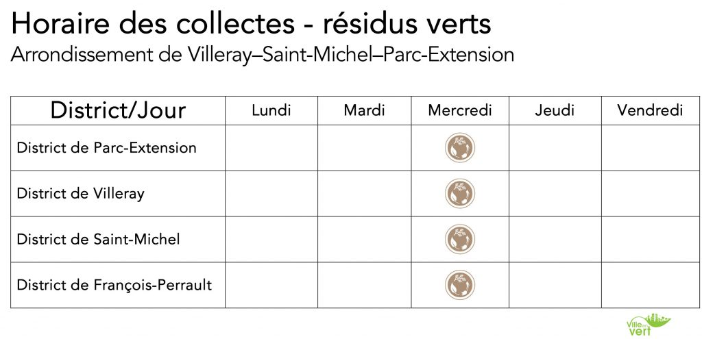 Collectes résidus verts