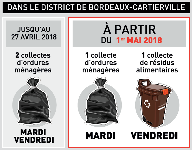 Jours de collecte de résidus alimentaires en Bordeaux-Cartierville