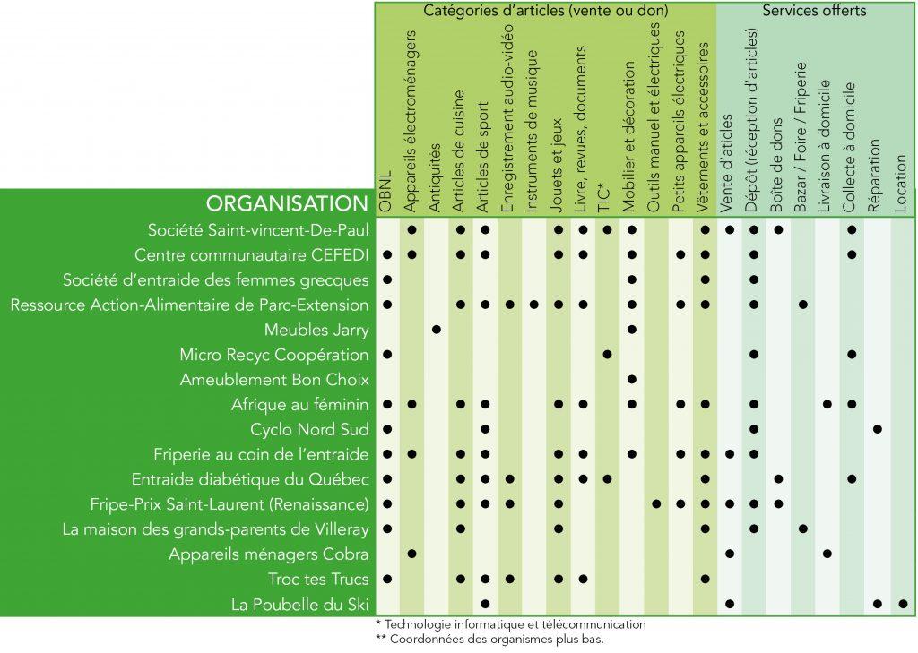 Tableau des organisation de réemploi dans Villeray Sait-Michel Parc-Extension, des objets acceptés et des services offerts